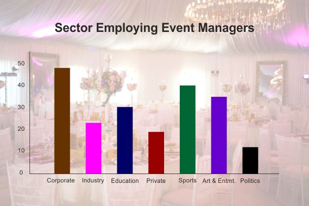 5 Reasons why you should pursue a Career in Event Management