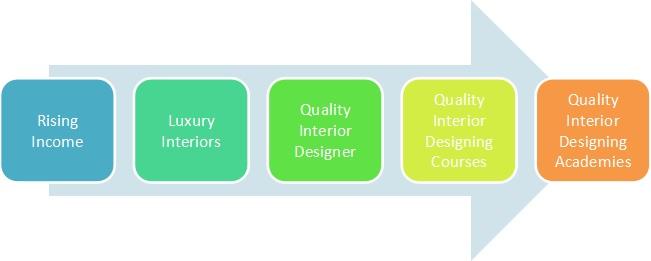 understanding-interior-design-better-blog