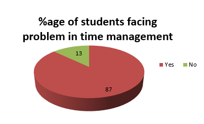 Time Management Online Program
